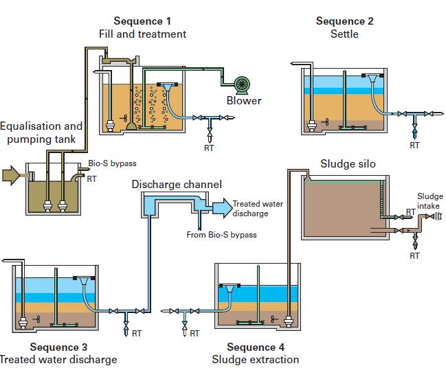 Bio-s Process