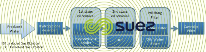 Typical treatment process oil-field produced water