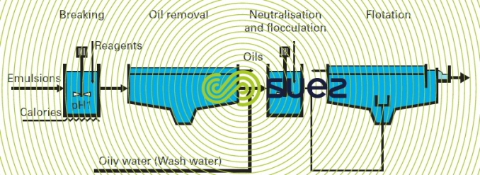 Chemical process emulsions