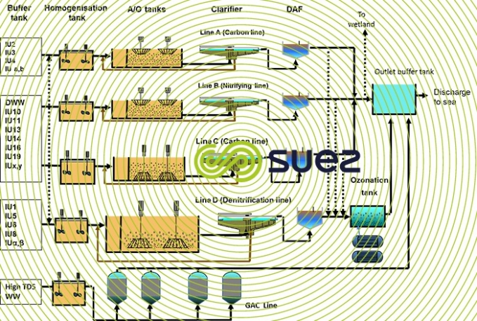 wastewater treatment plant's process
