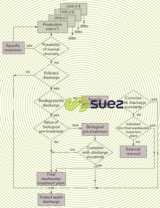 designing treatment chemical industry wastewaters
