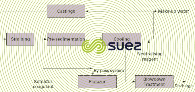 Aluminium casting system scheme