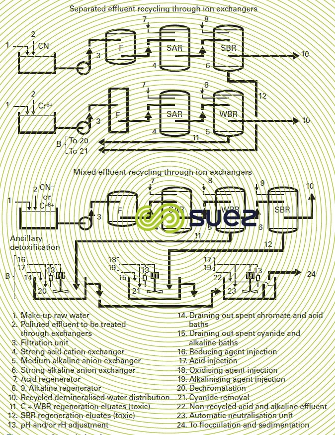 Closed circuit treatment