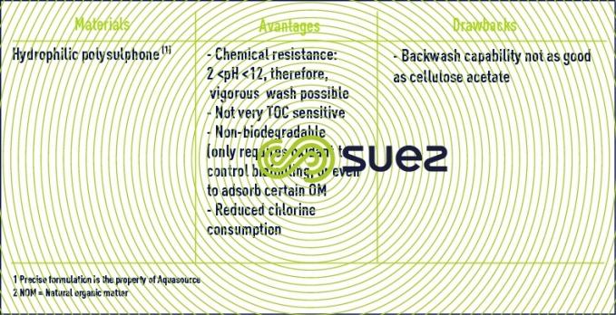 membrane material clarification membranes