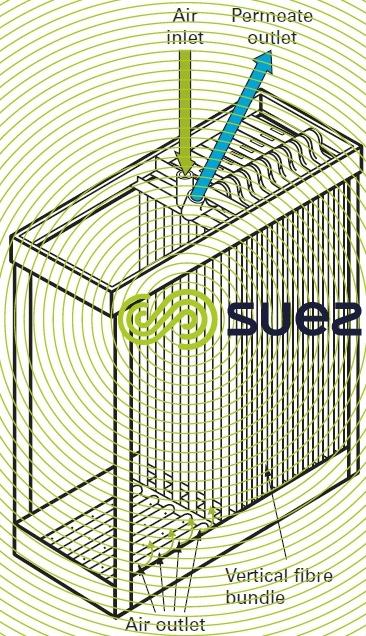 External skin hollow fibre cassettes - Example: Zeeweed 500C