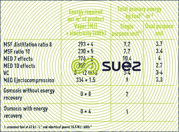 Energy consumption desalination systems