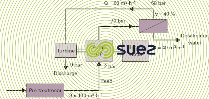 Energy recycling Pelton type turbine