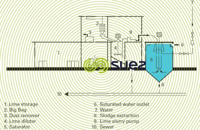 poste chaux eau potable