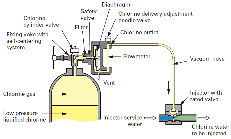 Gas Reagents Storage Feeding And Dissolution In Water Treatment Chlorine Degremont