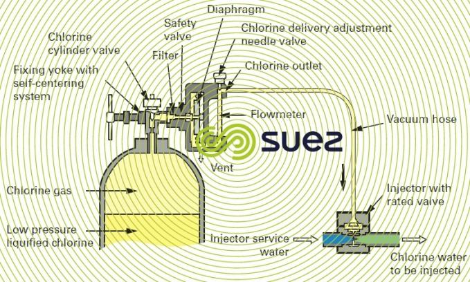 CIFEC chloromete