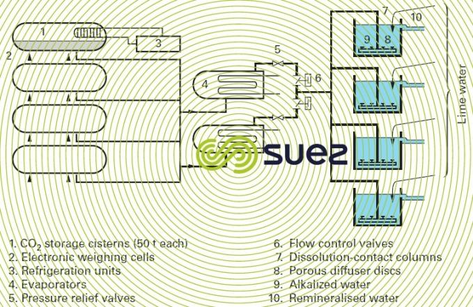Lisbonne-Asseiceira storage system