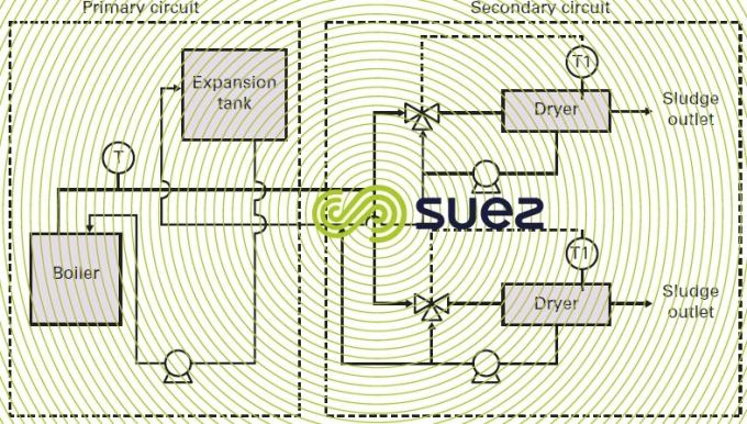 Thermal oil loop boiler - dryer