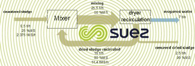 intensive recirculation principle