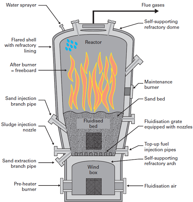 Dedicated fluidised bed incineration the degremont for Household incinerator design