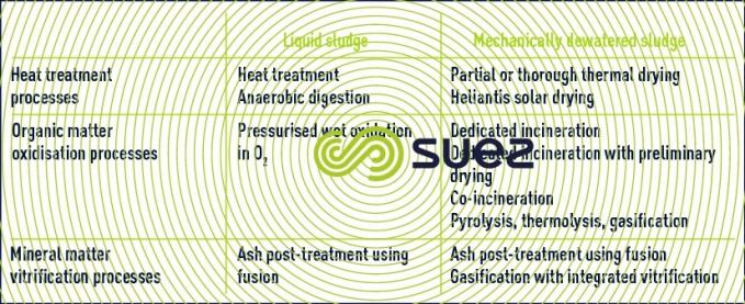Heat processes sludge