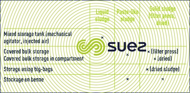 storage sludge quality