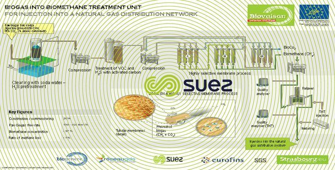 bio-methane production Strasbourg wastewater treatment plant