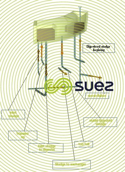 SUEZ sludge digester design