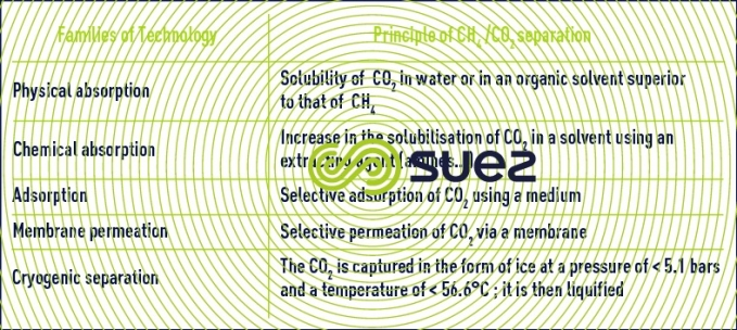 technologies separate CH4 CO2