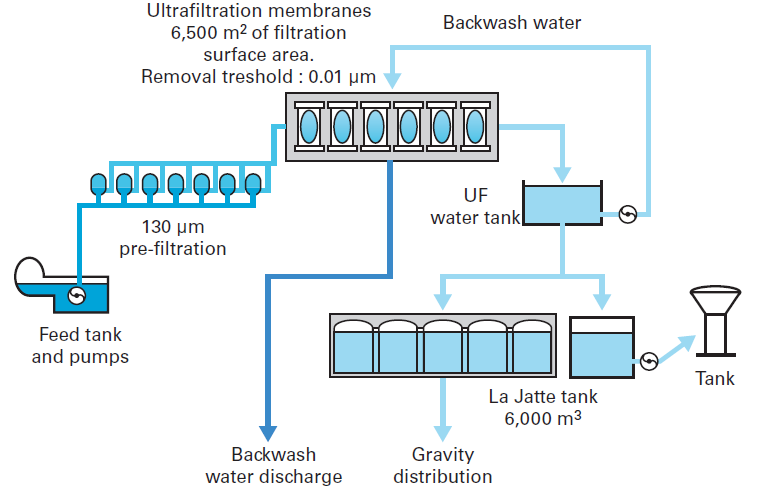 Coagulation Flocculation And Clarification Of Drinking Water