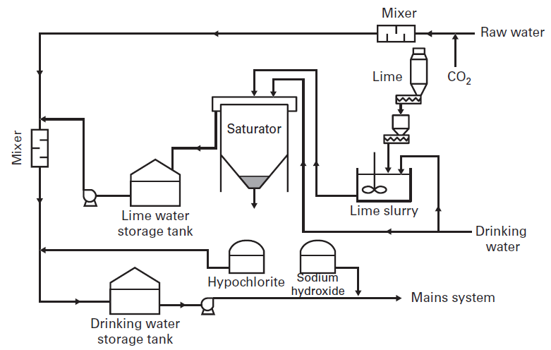 Drinking Water Treatment Neutralisation And Or