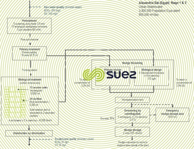 Scheme Alexandry wastewater treament plant
