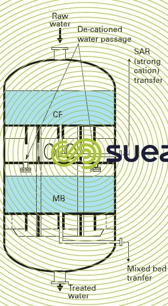 SAR-MB external regeneration column