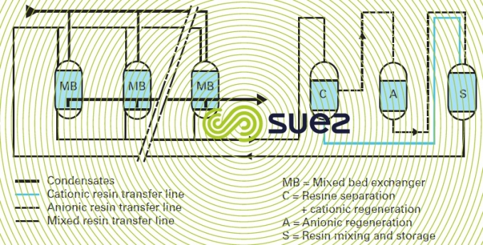 Condensate external regeneration - operating