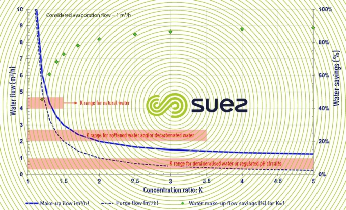 Flow evolution according to the concentration report and the possible water saving