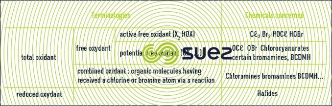 oxydizing biocides