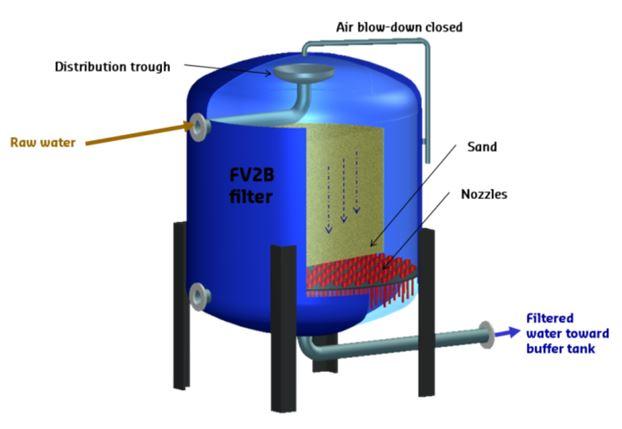 Vertical pressure filter - FV2B Filter - Degremont®SUEZ water handbook