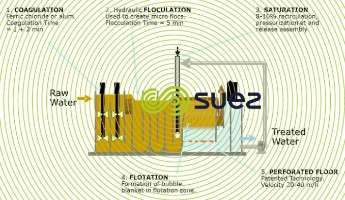 aquadaf rapid flotation clarification schema