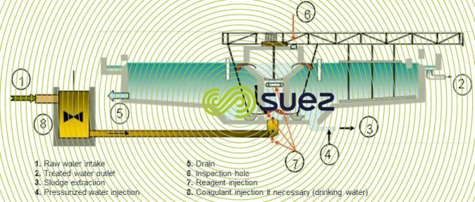 Un décanteur à recirculation de boues – Turbocirculator