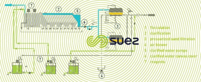 lamellar clarification filtration – ucd® lml schema