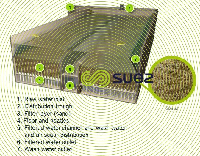 Drinking Water Downflow Open Sand Filtration Aquazur 174 V