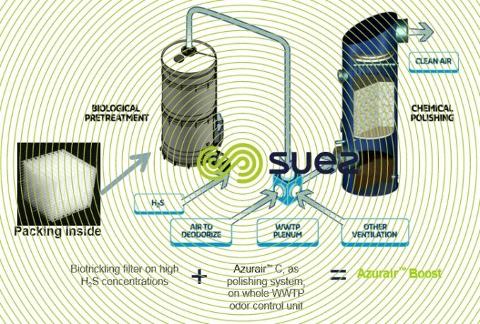 deodorization of wastewater treatment plants through advanced desulphurization – Azurair Boost schema