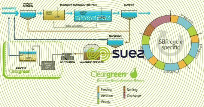 specific treatment after anaerobic sludge digestion to remove nitrogen  – Cleargreen™ schema