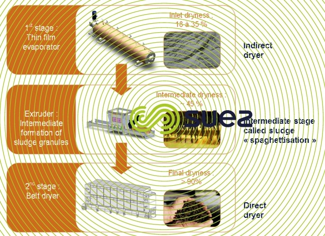 the lowest energy sludge drying system – Evaporis LE schema