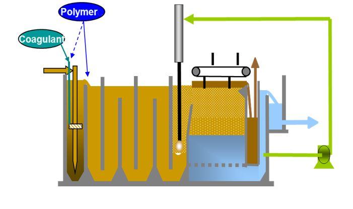 high speed flotation system – Greendaf MW